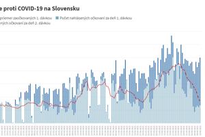 Očkovanie na Slovensku.