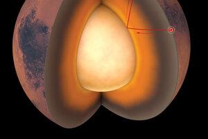 Marsotrasenia prezrádzajú štruktúru vnútra červenej planéty. Odrazené vlny (červené) z otrasov odhalili kôru (najtenšia horná vrstva), plášť (sivá až oranžová farba vnútri) aj jadro (bledá farba v strede) planéty. Červená bodka naznačuje miesto otrasu, biela ukazuje sondu InSight.