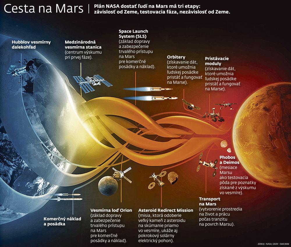 Plán NASA pre cestu na Mars.