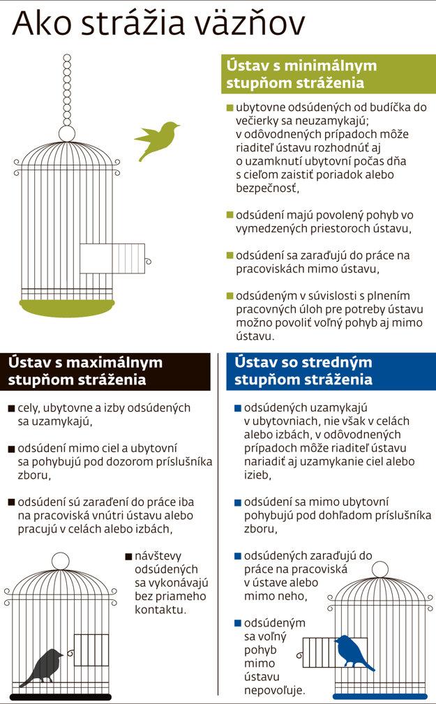 Stráženie väzňov na Slovensku.
