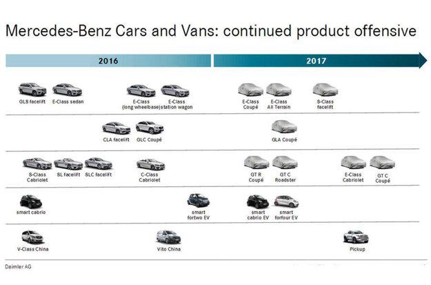 Plány Mercedesu pre rok 2017 odhaľuje interný dokument
