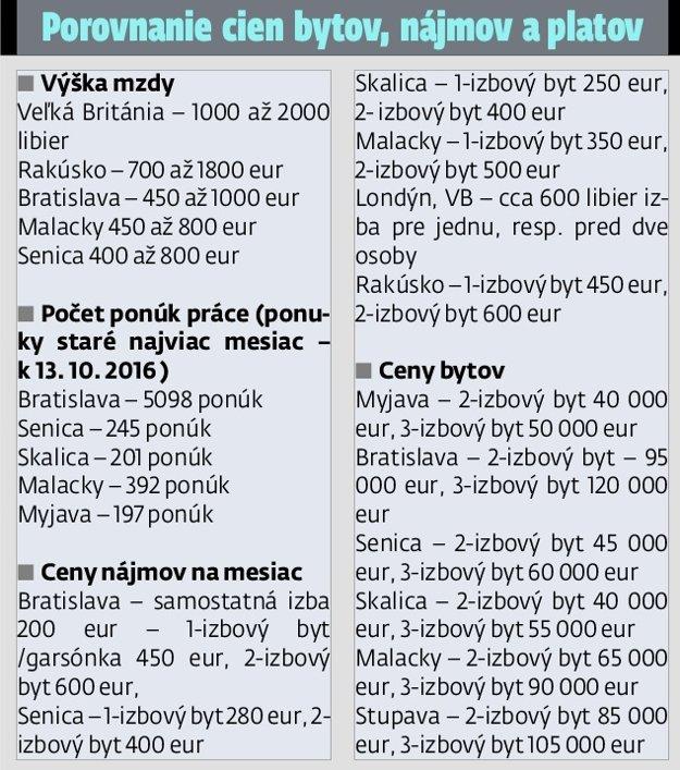 Porovnanie cien a platov