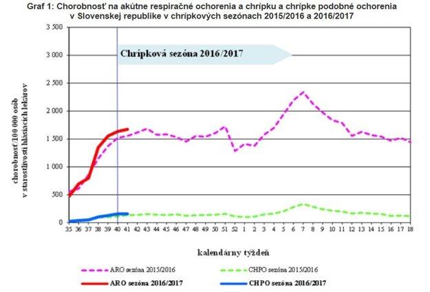 Chrípka (modrá farba) aj akútne respiračné ochorenia (červená) zatiaľ kopírujú predchádzajúcu chrípkovú sezónu.