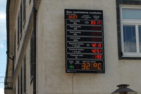 V týchto dňoch vystupuje teplota v centre Prievidze pravidelne nad 30 stupňov.