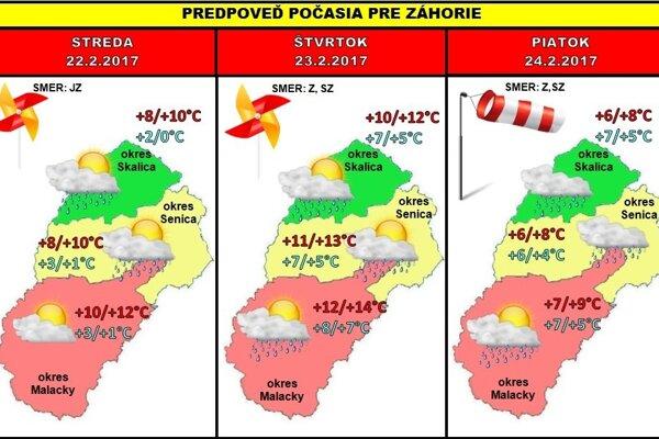 Predpoveď počasia pre Záhoria na tento týždeň.