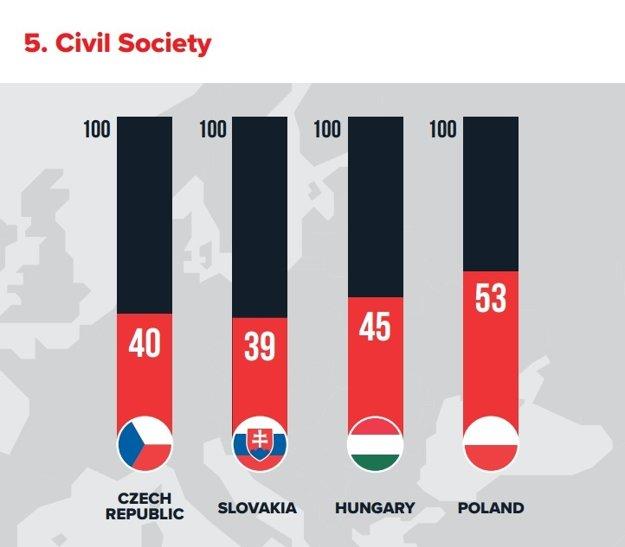 Občianska spoločnosť