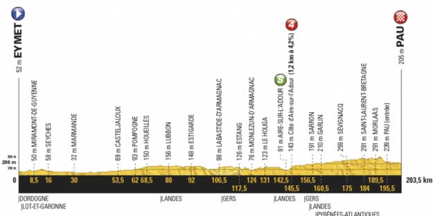 Profil jedenástej etapy Tour de France 2017.