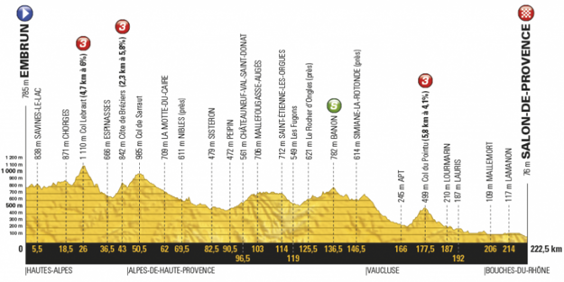 Profil devätnástej etapy Tour de France 2017.