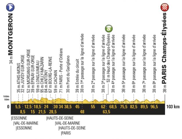 Profil dvadsiatej prvej etapy Tour de France 2017.