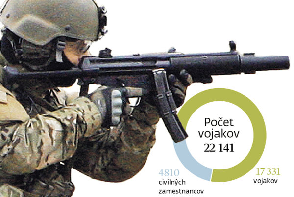 Počet vojakov.