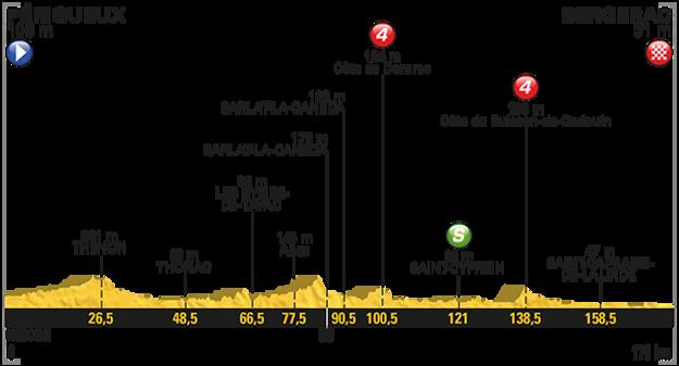 Profil desiatej etapy.
