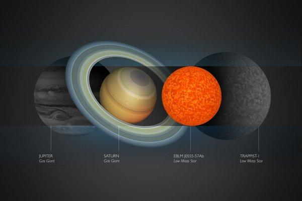 Porovnanie veľkostí kozmických objektov.