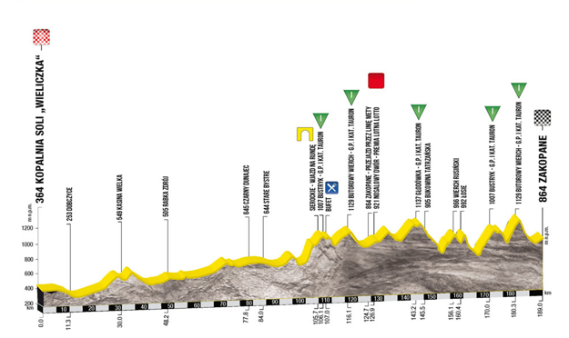 Profil 6. etapy pretekov Okolo Poľska 2017. Kliknite pre zväčšenie.