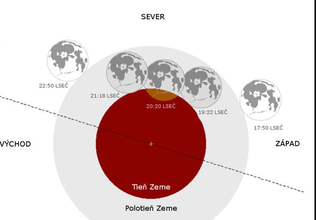 Schéma čiastočného zatmenia Mesiaca 7. augusta 2017 spolu s časmi vstupu a výstupu Mesiaca z polotieňa a tieňa Zeme.