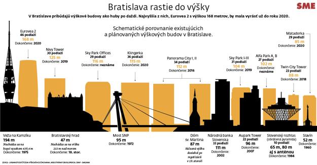 Budúca panoráma Bratislavy.