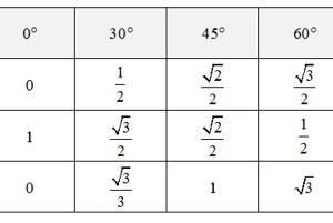 príklad trigonometrickej tabušky, ktorá sa používa dnes. Ukazuje hodnoty funkcií sínus, kosínus a tangens pre 5 typov uhlov.