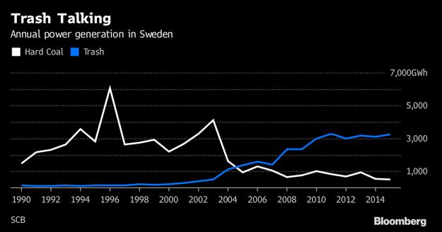 Podiel čierneho uhlia (hard coal) a smetí (trash) na ročnej výrobe energie vo Švédsku.