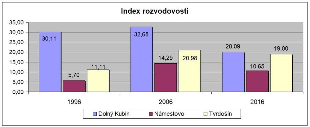 Index rozvodovosti je pomer rozvodov asobášov.