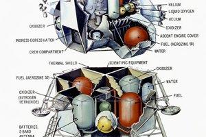 Prierez lunárnym modulom. Spodná časť zostala vždy na Mesiaci. Z programu Apollo sa ich tam nachádza šesť.