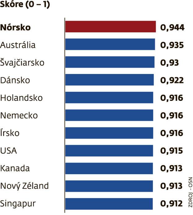 Rebríček najlepších krajín na život.