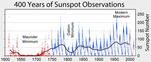 Počet slnečných škvŕn od roku 1600 až 2000. Graf ukazuje aj obdobia s dvoma veľkými slnečnými minimami.