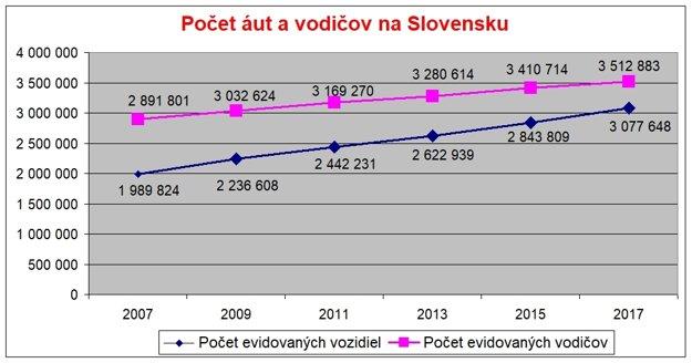 Počet áut a vodičov na Slovensku. Zdroj: Polícia
