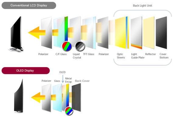 Výrazne odlišná konštrukcia panelov umožňuje vytvoriť extrémne telnké OLED televízory.
