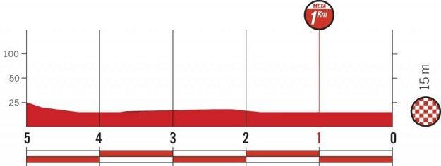 Profil posledných kilometrov 16. etapy pretekov Vuelta 2018. (zdroj: lavuelta.es)