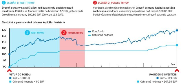 Príklad investovania v zaistenom fonde