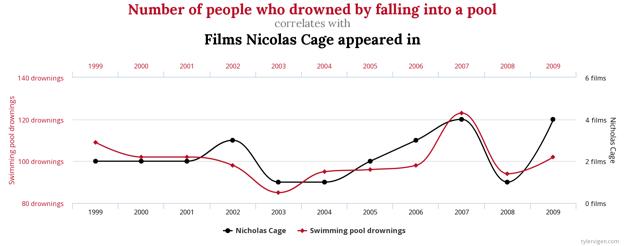 Počet ľudí, ktorí sa utopili pri páde do bazéna, koreluje s počtom filmov, v ktorých sa objavil Nicolas Cage.