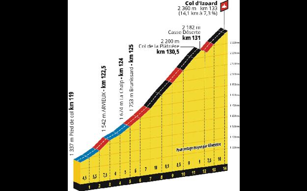 19. etapa Tour de France 2019. Výstup na Col d´Izoard.