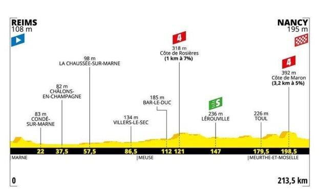 4. etapa na Tour de France 2019 - Trasa, mapa, pamiatky