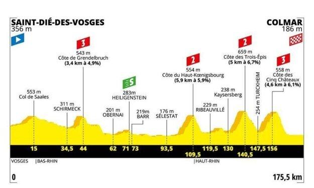 5. etapa na Tour de France 2019 - Saint-Dié-des-Vosges - Colmar (kopcovitá, 169 km)