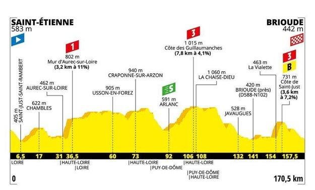 9. etapa na Tour de France 2019 - Trasa, mapa, pamiatky
