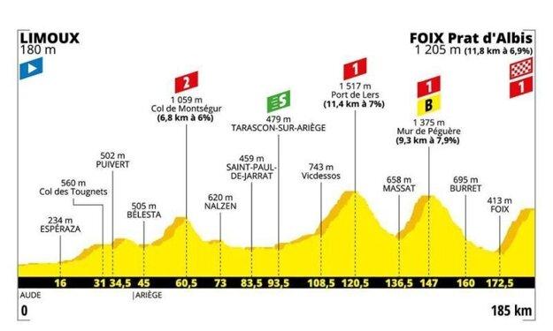 15. etapa na Tour de France 2019 - Trasa, mapa, pamiatky
