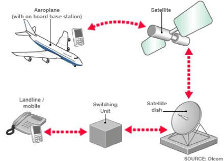 Mobil v lietadle