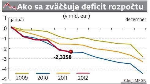 graf_rozpocet_res.jpg
