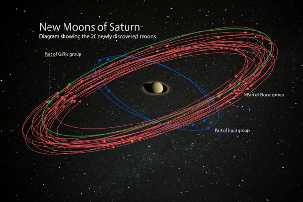 Ilustrácia nových mesiacov, ktoré našli pri Saturne.