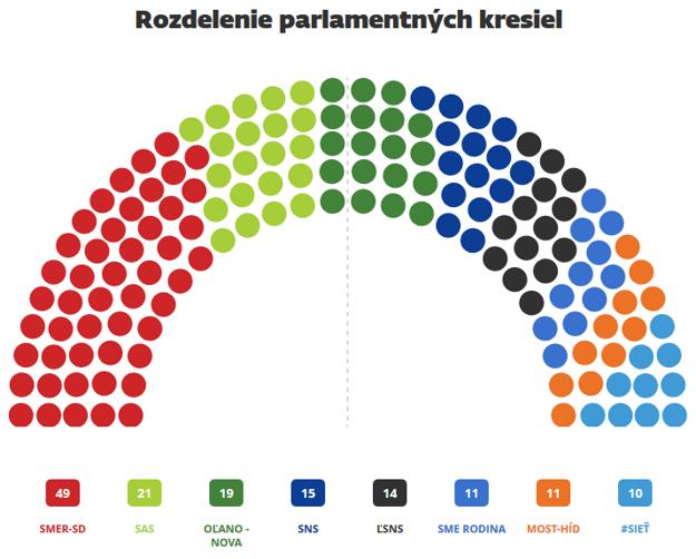 Rozdelenie parlamentých kresiel po voľbách v roku 2016