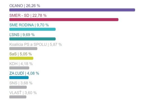 Výsledky volieb v okrese Hlohovec