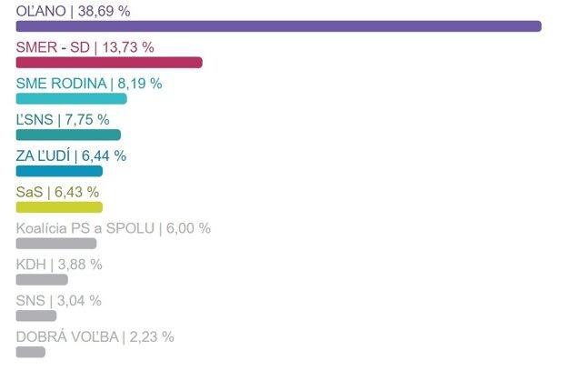 Výsledky volieb v okrese Skalica.