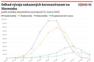 Odhad vývoja nakazených koronavírusom na Slovensku.
