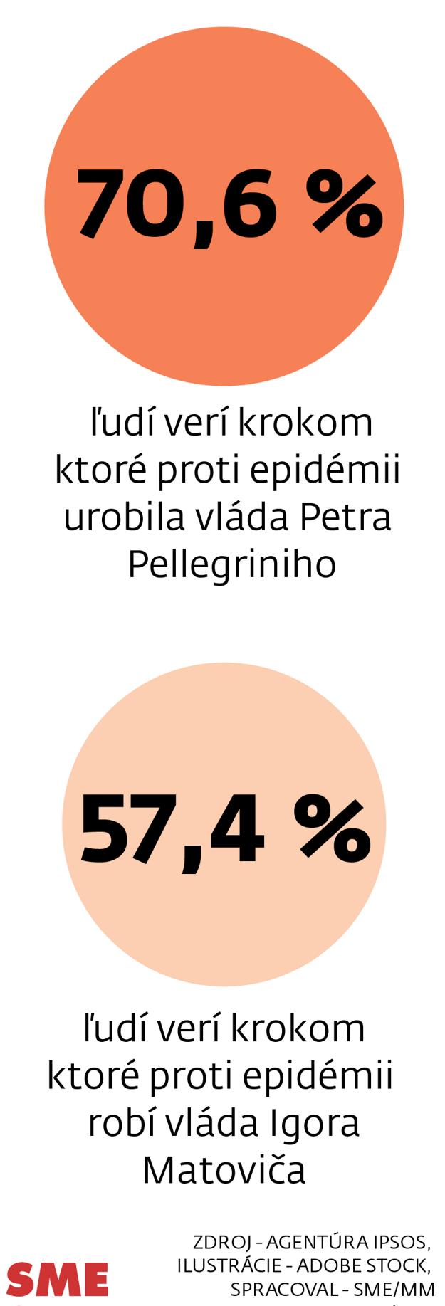 Ktorej vláde ľudia pri riešení koronakrízy viac dôverujú podľa prieskumu agentúry Ipsos