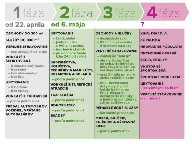 Koronavírus na Slovensku: Uvoľňovanie opatrení.