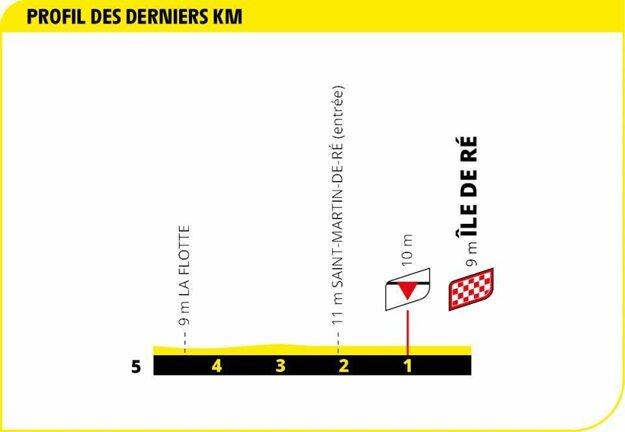 10. etapa na Tour de France 2020 - záverečný kilometer.