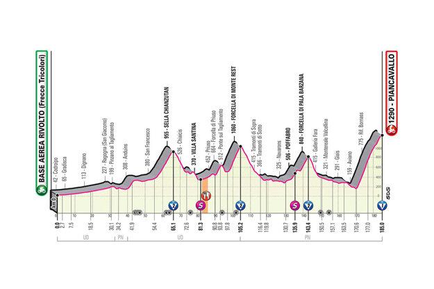 15. etapa na Giro d'Italia 2020 - profil, trasa, mapa, prémie (pre zväčšenie kliknite na obrázok).