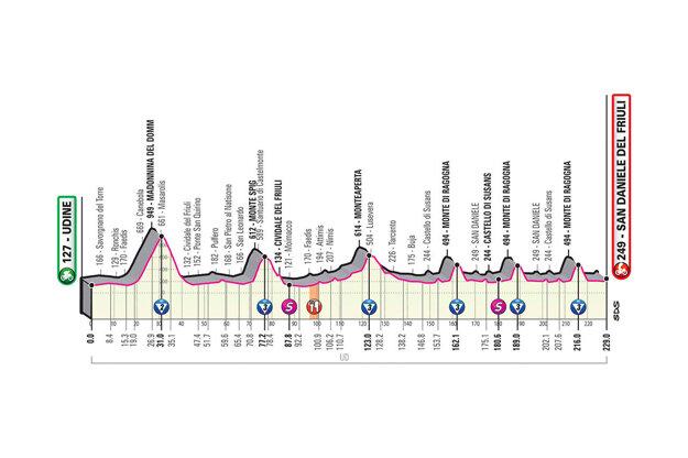 16. etapa na Giro d'Italia 2020 - profil, trasa, mapa, prémie (pre zväčšenie kliknite na obrázok).