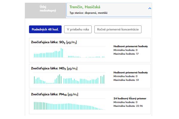 Portál umožňuje ľudom zrozumiteľne sledovať kvalitu ovzdušia vTrenčíne.
