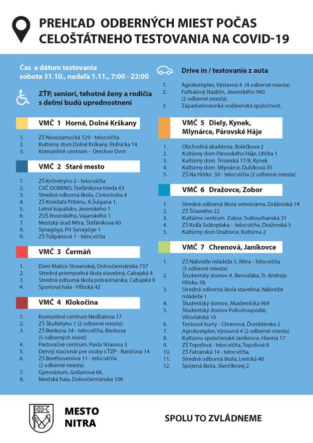 Celoplošné testovanie: Zoznam odberných miest v Nitre.