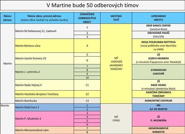 V Martine bude 50 odberových tímov.